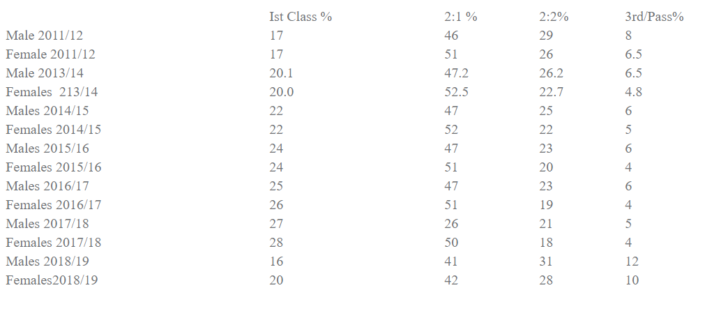 social class  ethnicity  gender and patterns of