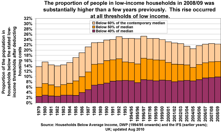 Poverty Trends