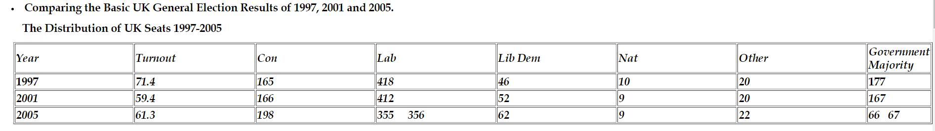 Distribution of UK Seats 97-05