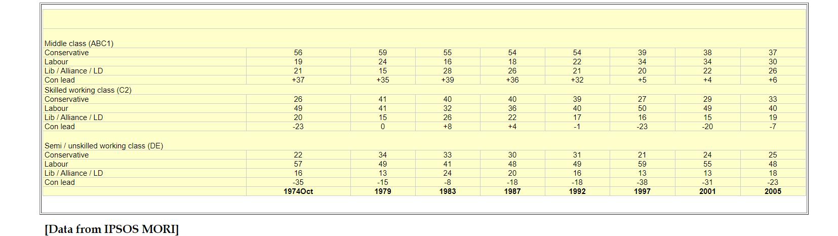 Electioncomp970105-IPSOS-MORI-DATA.