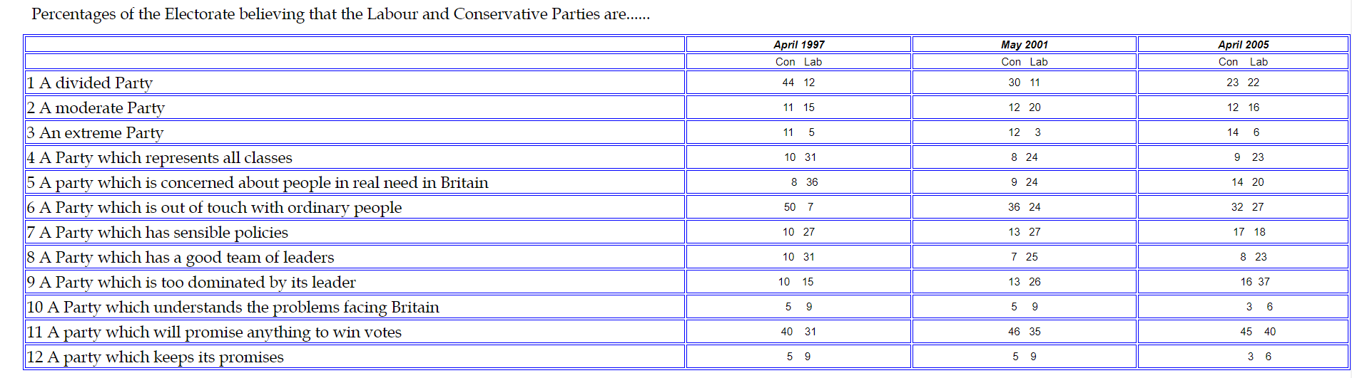 Electioncomp970105-Percentages-of-the-Electorate-believing-that-the-Labour-and-Conservative-Parties.
