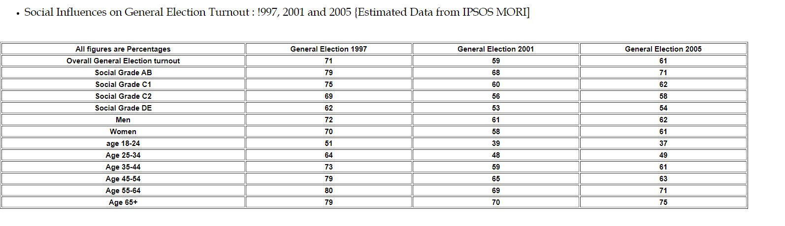Electioncomp970105-Social-Influences-on-General-Election-Turnout-997-2001-and-2005-Estimated-Data-from-IPSOS-MORI