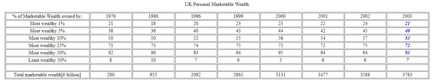 UK Personal Marketable Wealth
