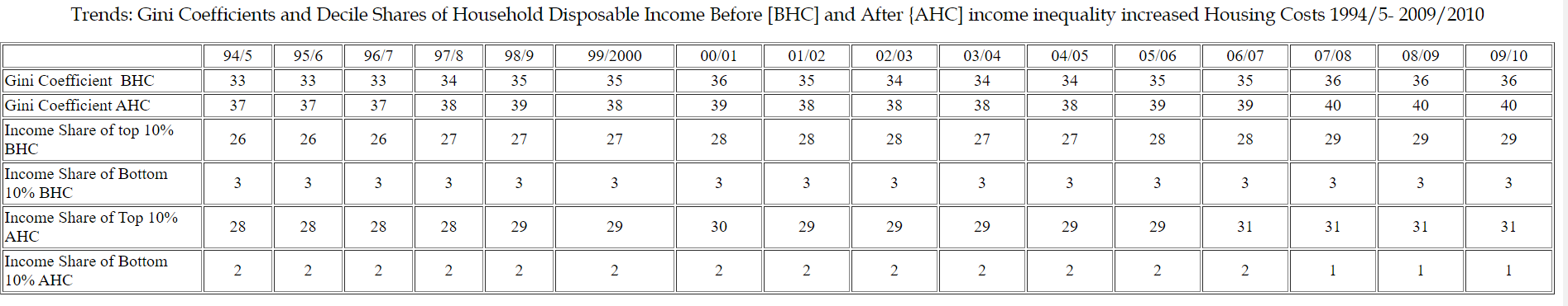 trends gini coefficients and decile shares of household disposable income